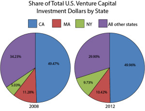 share_of_venture_capital